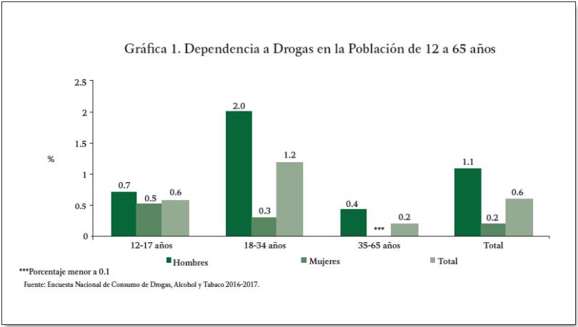 Dependencia de drogasd-ENCODAT_DROGAS_2016_2017- salud mental y ciudadania